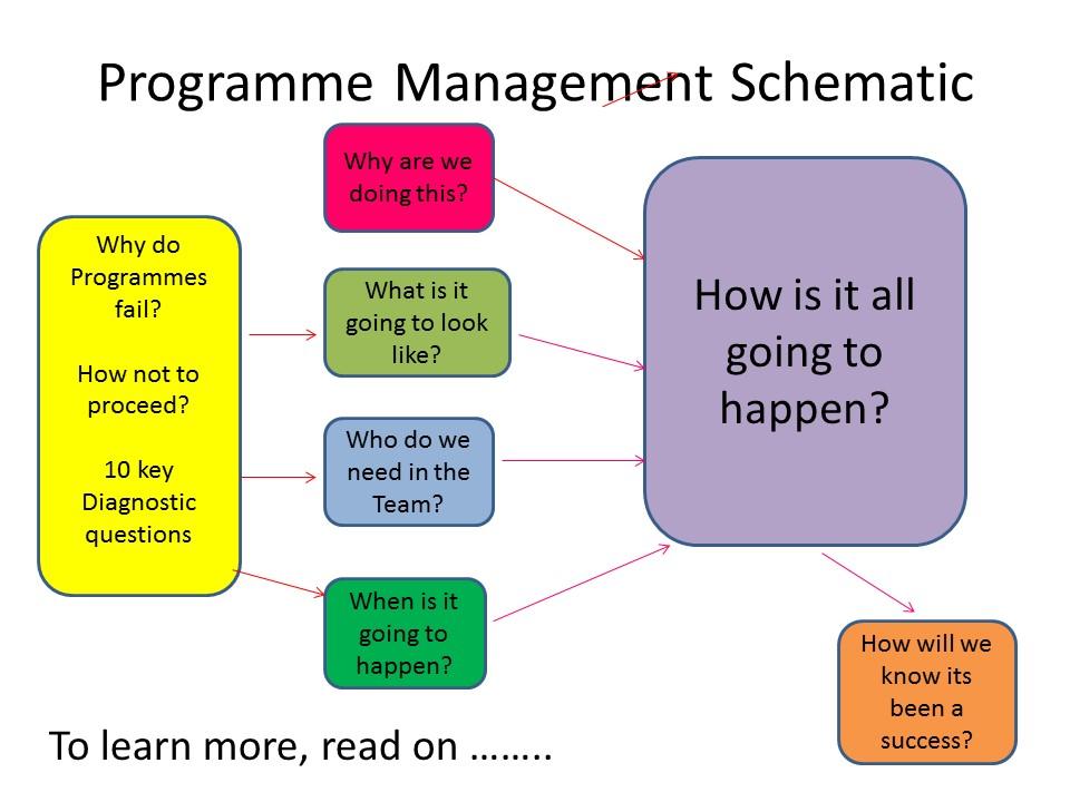 Programme Management Schematic